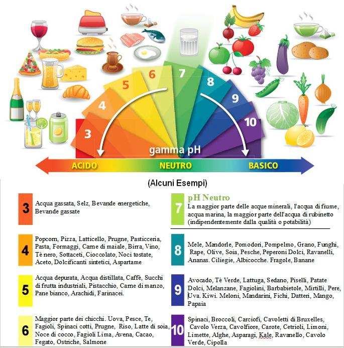 Malattie degenerative, cancro, tumori e il pH